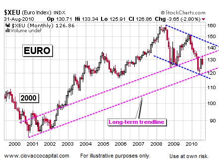 EURO Says Markets Ripe For Possible Bullish Turn