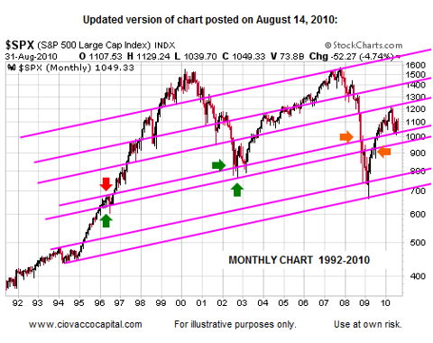 Monthly S&P 500 Support Back To 1992