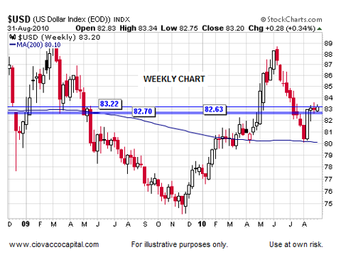 U.S. Dollar Says Markets Ripe For Possible Bullish Turn