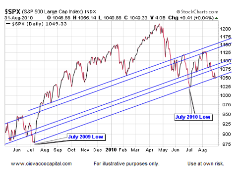 S&P 500 Support Another View