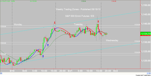 1138/1139 Weekly Trading Zone