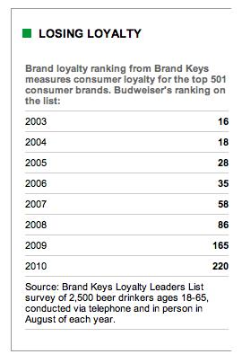 Budweiser Loyalty