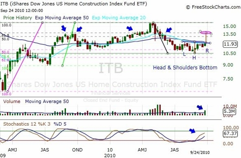 ITB ETF Weekly Chart
