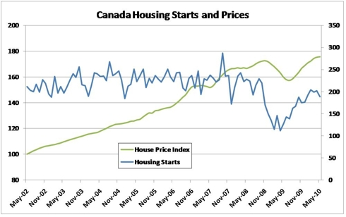 Canadian Housing Starts & Prices