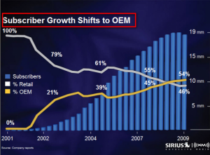 Subscriber_Shift_Chart