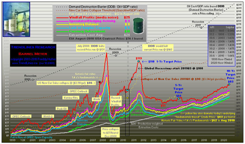 click to enlarge ... 25-yr chart & more peak oil graphs at my profile & website