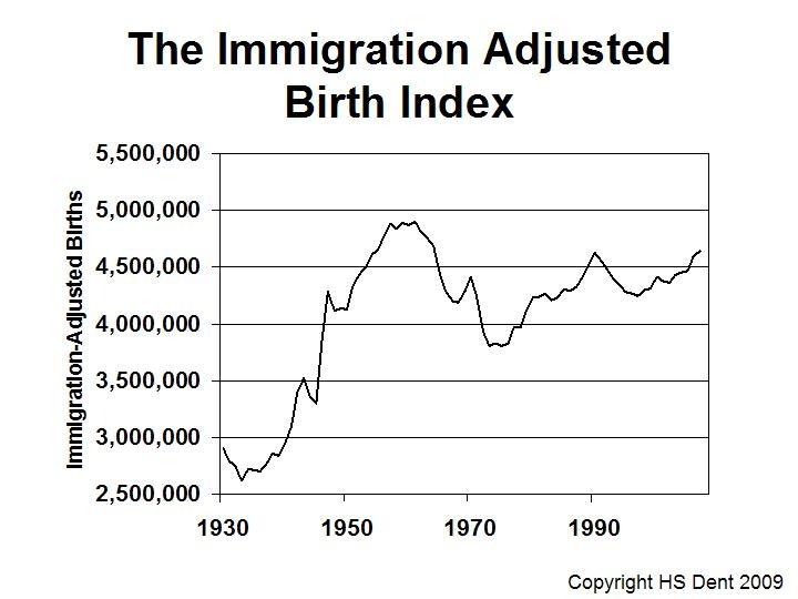 US birth index harry dent