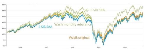 Wasik Portfolio Compared to Strategic Asset Allocation
