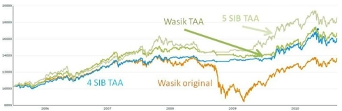 Wasik Portfolio Compared to Tactical Asset Allocation