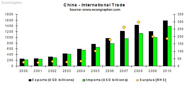 china foreign buy and sell article