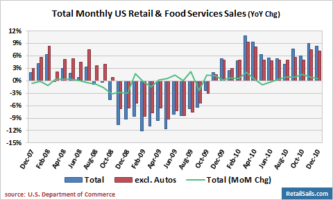food retail in the us