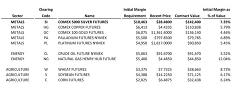 CME Silver Margin Requirements