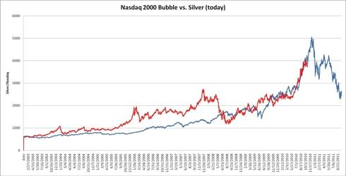 Nasdaq in 2000 vs Silver price today
