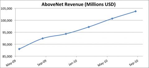 AboveNet Revenue Chart