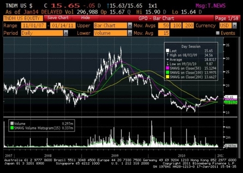 Neutral Tandem TNDM Share Price Since IPO Chart