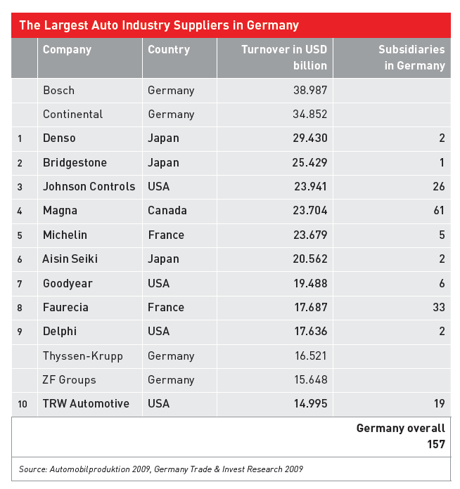 the automotive industry in germany Daimler, bmw, volkswagen, audi and porsche: long on brand value and  performance, the german automotive industry faces new demands from  consumers.