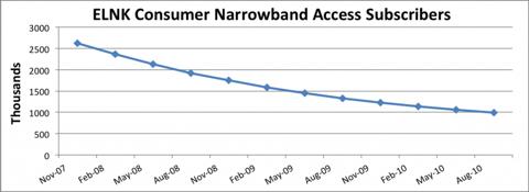 ELNK Consumer Narrowband Access Subscribers Chart