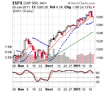 Technical View of S&P 500 with 10 and 50 Day Moving Averages, PSAR, and Momentum