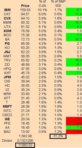 Dow 30 Comparison to S&P 500