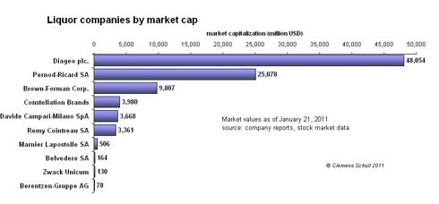 companies by market cap