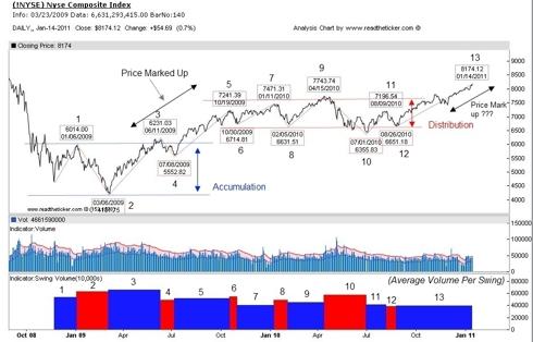 NYSE Volume Swings