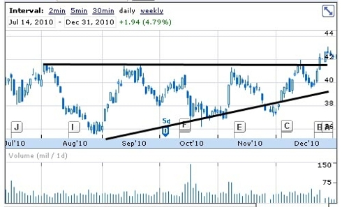 Ascending Triangle: JPM