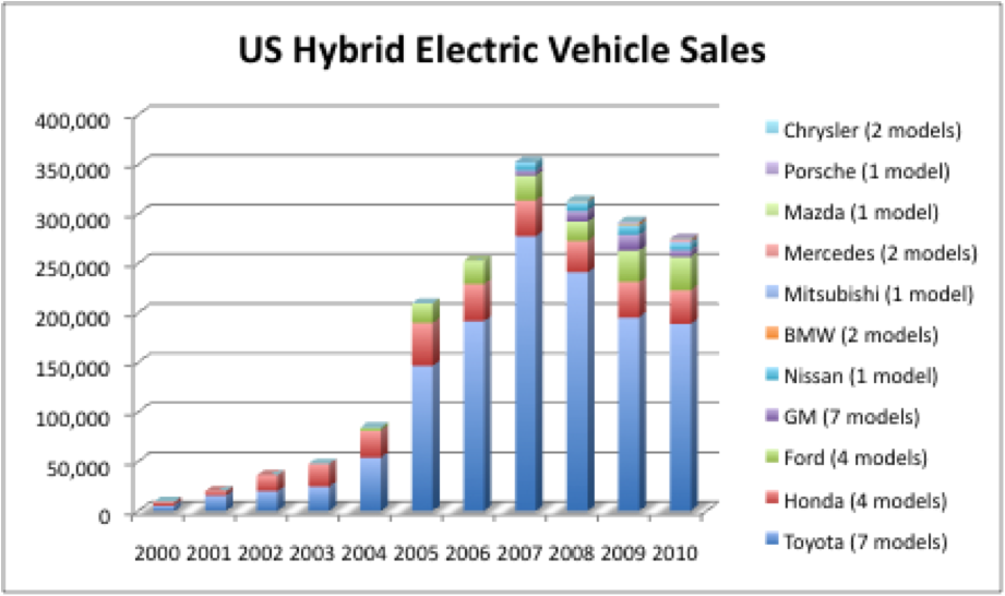 Comparing Electric Cars On Market