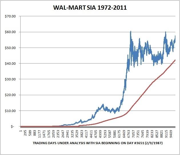 Walmart stock price yesterday