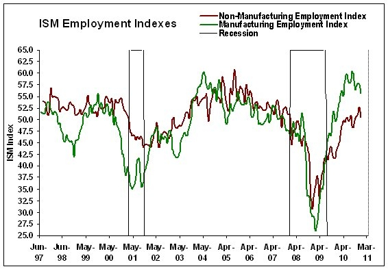 ISM Non-Manufacturing December 2010