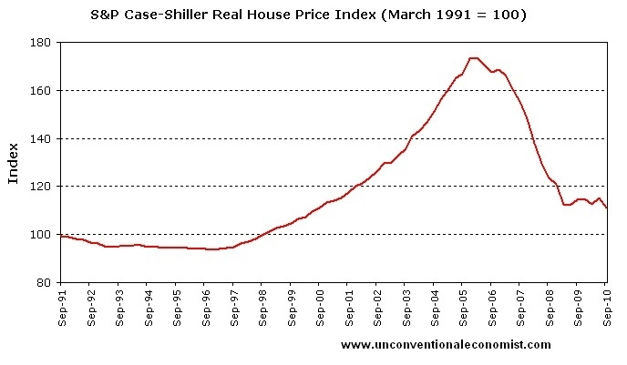 House Price Index Datasets