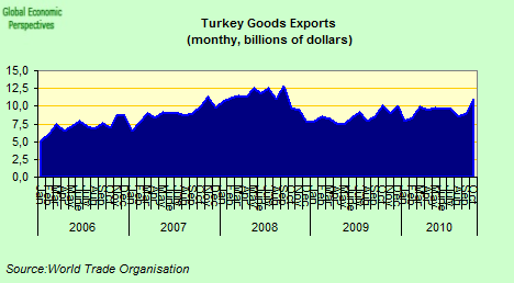 Turkish Economy Has Surpassed Pre-Crisis Levels, In Recovery