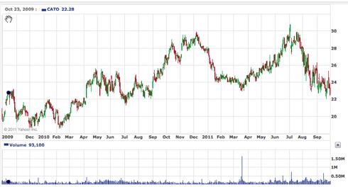 CATO 2 year chart