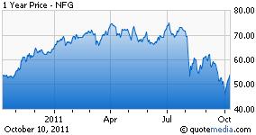 NFG Chart