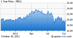 MDU Chart