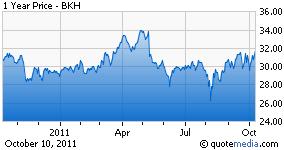 BKH Chart