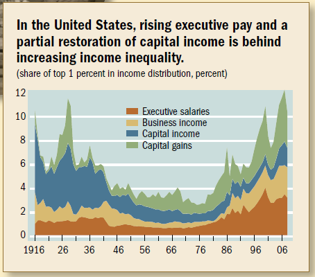 an introduction to unequal income distribution in the united states of america Income inequality in the united states essay - america prides itself on being one of the most successful democratically governed counties the idea of the american dream is that all citizens have equal civil liberties and a responsive government.
