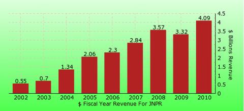 paid2trade.com revenue gross bar chart for JNPR