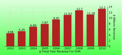 paid2trade.com revenue gross bar chart for DHR
