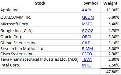The largest components of the QQQ