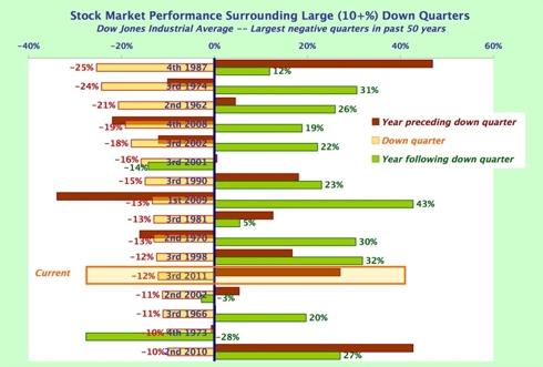 Large quarterly declines - graph