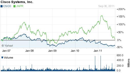 5-year chart of CSCO vs JNPR