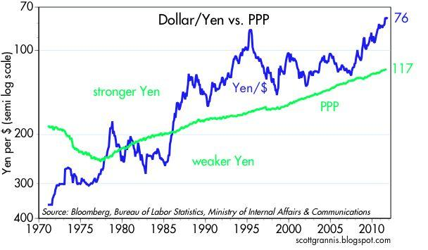 Today Saw A Rather Depressing Milestone The Dollar Ha New All Time Low Against Yen This Chart Helps Explain Why S Long Term