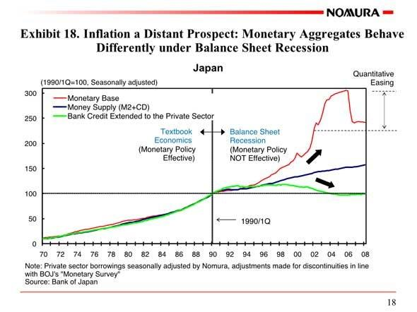 monetary aggregate targeting vs inflation targeting the In order for the bsp to better achieve this objective, the inflation targeting framework for monetary policy was adopted in january 2002 after the monetary aggregate targeting framework under the monetary aggregate targeting, the bsp fixes money growth so as to minimize expected inflation.