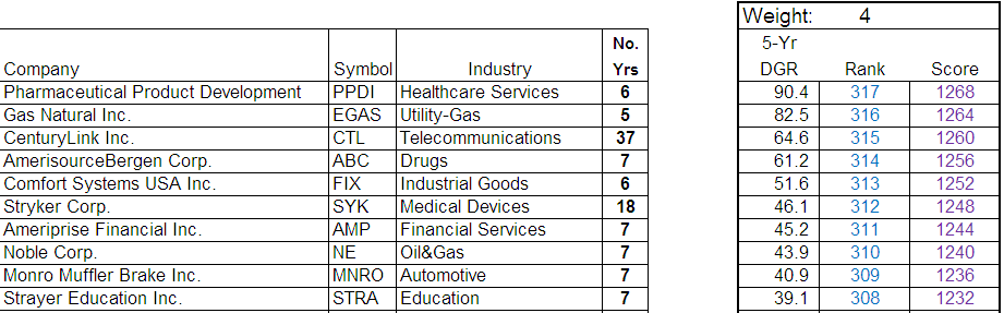 Top Ten Companies ranked by thier 5-Yr Dividend Growth Rate
