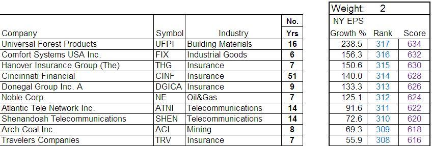 Top Ten Companies Ranked by thier NY EPS Growth %