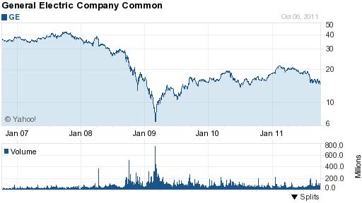 GE 5yr chart