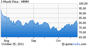 3m Stock Dip Offers Excellent Dividend Opportunity Nyse Mmm Seeking Alpha