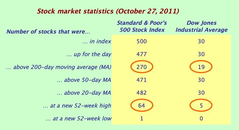 Stock market stats table