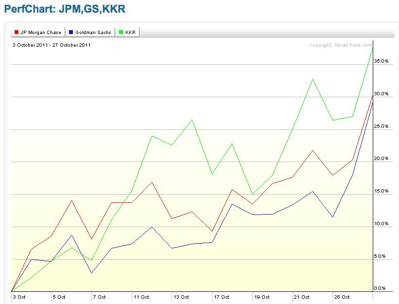 JPM, GS & KKR performance graph