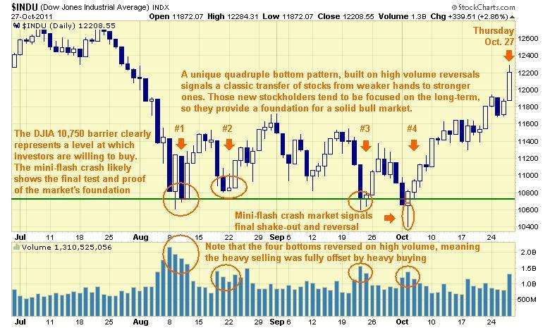 DJIA daily stock chart